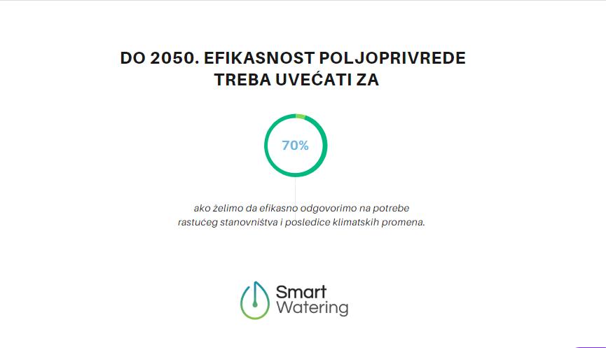 smart watering efikasnost poljoprivrede u procentima